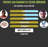 Patrick van Aanholt vs Tyrick Mitchell h2h player stats