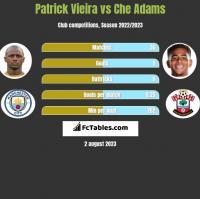 Patrick Vieira vs Che Adams h2h player stats