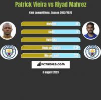 Patrick Vieira vs Riyad Mahrez h2h player stats