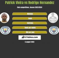 Patrick Vieira vs Rodrigo Hernandez h2h player stats