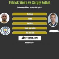 Patrick Vieira vs Sergiy Bolbat h2h player stats