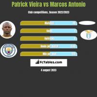 Patrick Vieira vs Marcos Antonio h2h player stats