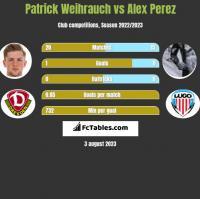 Patrick Weihrauch vs Alex Perez h2h player stats