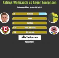 Patrick Weihrauch vs Asger Soerensen h2h player stats