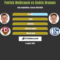 Patrick Weihrauch vs Cedric Brunner h2h player stats