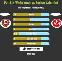 Patrick Weihrauch vs Enrico Valentini h2h player stats