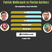 Patrick Weihrauch vs Florian Hartherz h2h player stats