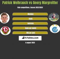 Patrick Weihrauch vs Georg Margreitter h2h player stats