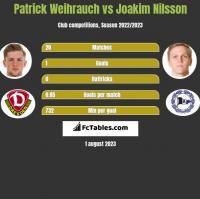 Patrick Weihrauch vs Joakim Nilsson h2h player stats