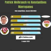 Patrick Weihrauch vs Konstantinos Mavropanos h2h player stats