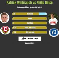 Patrick Weihrauch vs Philip Heise h2h player stats