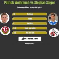 Patrick Weihrauch vs Stephan Salger h2h player stats