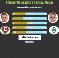 Patrick Weihrauch vs Amos Pieper h2h player stats