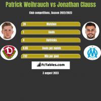 Patrick Weihrauch vs Jonathan Clauss h2h player stats