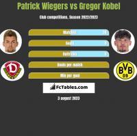 Patrick Wiegers vs Gregor Kobel h2h player stats