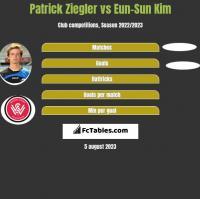 Patrick Ziegler vs Eun-Sun Kim h2h player stats