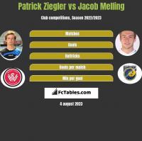 Patrick Ziegler vs Jacob Melling h2h player stats