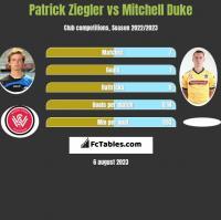 Patrick Ziegler vs Mitchell Duke h2h player stats