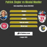 Patrick Ziegler vs Nicolai Mueller h2h player stats