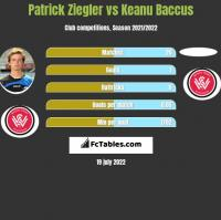 Patrick Ziegler vs Keanu Baccus h2h player stats