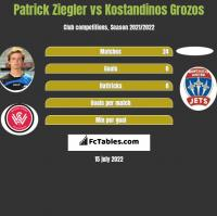 Patrick Ziegler vs Kostandinos Grozos h2h player stats