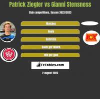 Patrick Ziegler vs Gianni Stensness h2h player stats