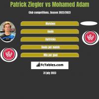 Patrick Ziegler vs Mohamed Adam h2h player stats