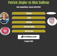 Patrick Ziegler vs Nick Sullivan h2h player stats
