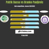 Patrik Bacsa vs Branko Pauljevic h2h player stats