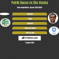 Patrik Bacsa vs Eke Uzoma h2h player stats