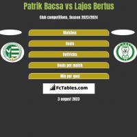 Patrik Bacsa vs Lajos Bertus h2h player stats