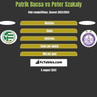 Patrik Bacsa vs Peter Szakaly h2h player stats