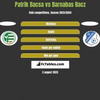 Patrik Bacsa vs Barnabas Racz h2h player stats