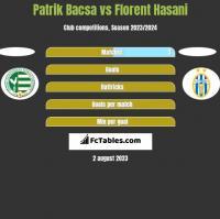 Patrik Bacsa vs Florent Hasani h2h player stats