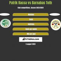 Patrik Bacsa vs Barnabas Toth h2h player stats
