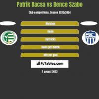 Patrik Bacsa vs Bence Szabo h2h player stats