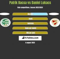 Patrik Bacsa vs Daniel Lukacs h2h player stats