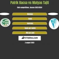 Patrik Bacsa vs Matyas Tajti h2h player stats