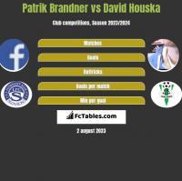 Patrik Brandner vs David Houska h2h player stats