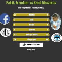 Patrik Brandner vs Karol Meszaros h2h player stats