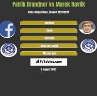 Patrik Brandner vs Marek Havlik h2h player stats