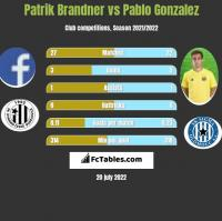 Patrik Brandner vs Pablo Gonzalez h2h player stats