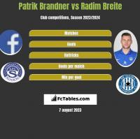 Patrik Brandner vs Radim Breite h2h player stats