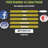 Patrik Brandner vs Lukas Provod h2h player stats