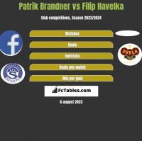 Patrik Brandner vs Filip Havelka h2h player stats