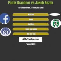 Patrik Brandner vs Jakub Rezek h2h player stats