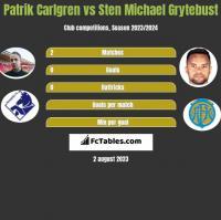 Patrik Carlgren vs Sten Michael Grytebust h2h player stats
