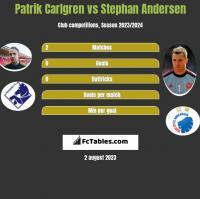 Patrik Carlgren vs Stephan Andersen h2h player stats