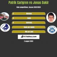 Patrik Carlgren vs Jonas Dakir h2h player stats