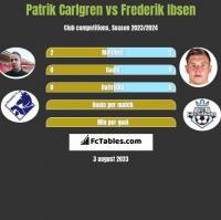 Patrik Carlgren vs Frederik Ibsen h2h player stats